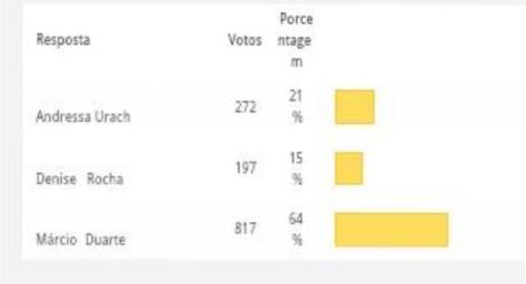 Na primeira pesquisa Márcio seria eliminado por 64%